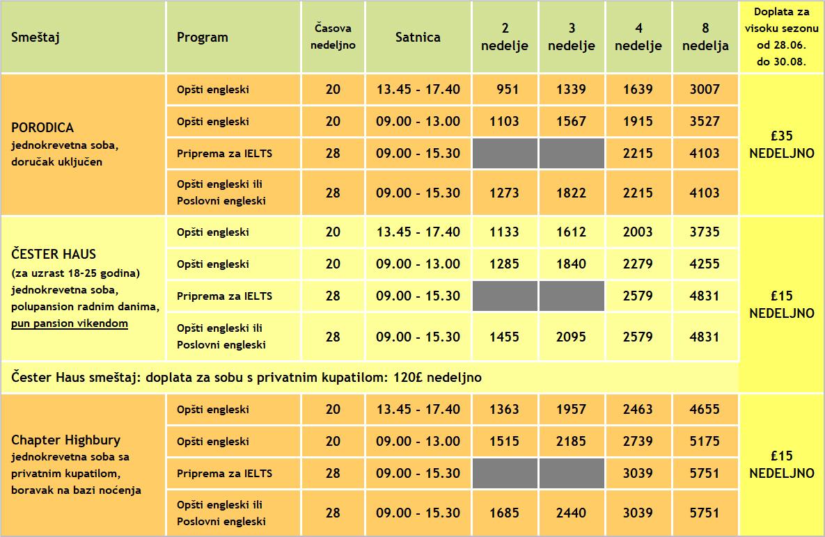 Cena kurseva engleskog u Londonu 2020, St Giles Highgate, Verbalisti