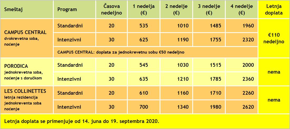 Cene za kurseve francuskog u Nici, Azurlingua, 2020