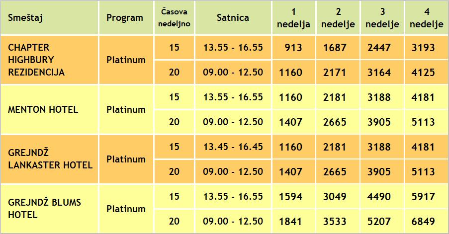 Cene za platinum poslovne kurseve engleskog u Londonu, St Giles, 2020, Verbalisti