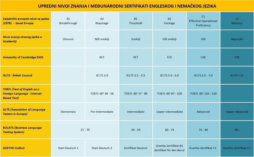 Pregled nivoa znanja i odgovarajućih međunarodnih sertifikata za engleski i nemački jezik