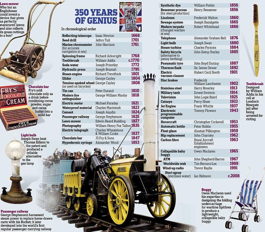 50 najvećih britanskih pronalazaka