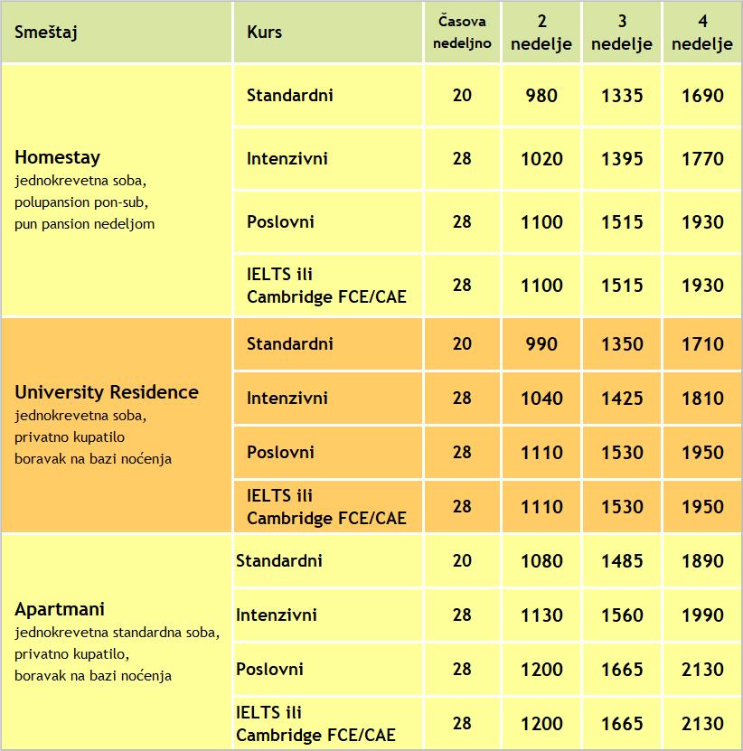 2020 cene kurseva engleskog u Liverpul, Verbalisti