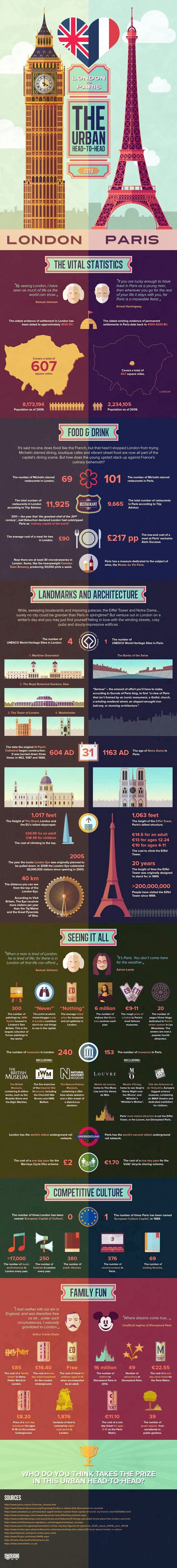 London and Paris, comparison and vital statistics