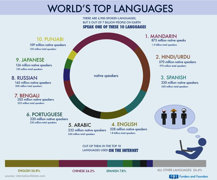Glavni jezici sveta