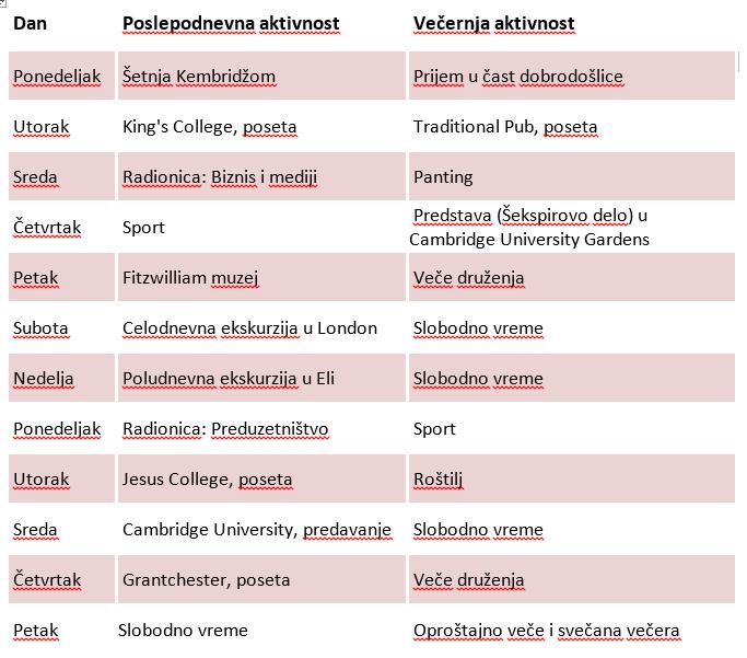Primer dvonedeljnih aktivnosti uključenih u cenu