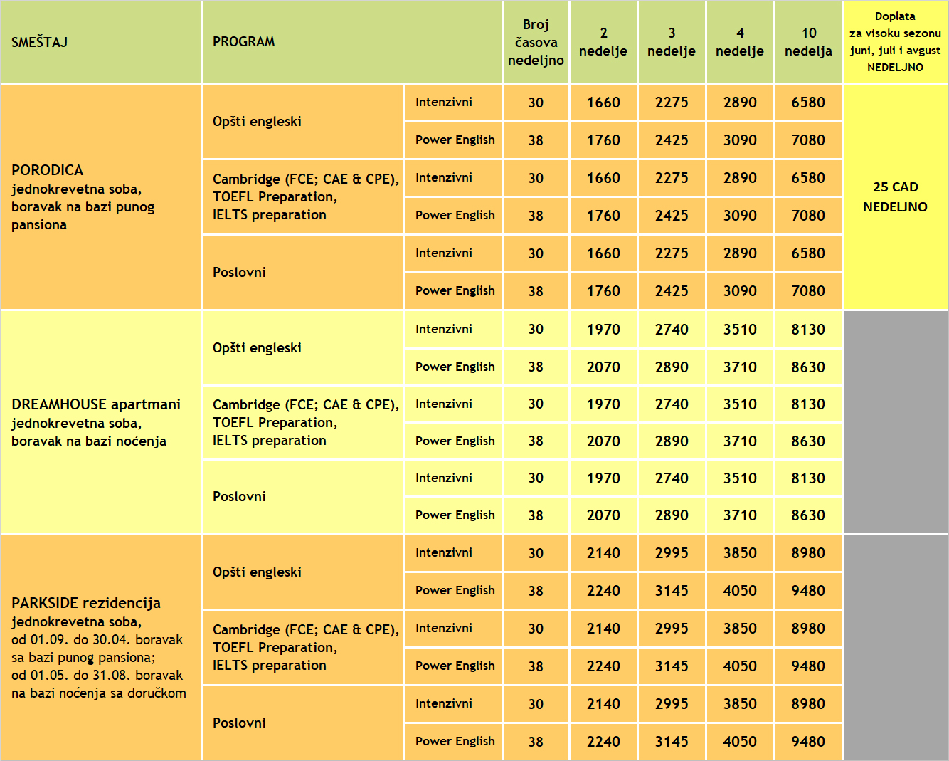 Cene kurseva engleskog u Torontu 2020, ILAC, Verbalisti