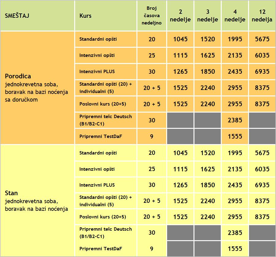 Cene kurseva nemackog za odrasle u Hajdelbergu, 2020, Verbalisti