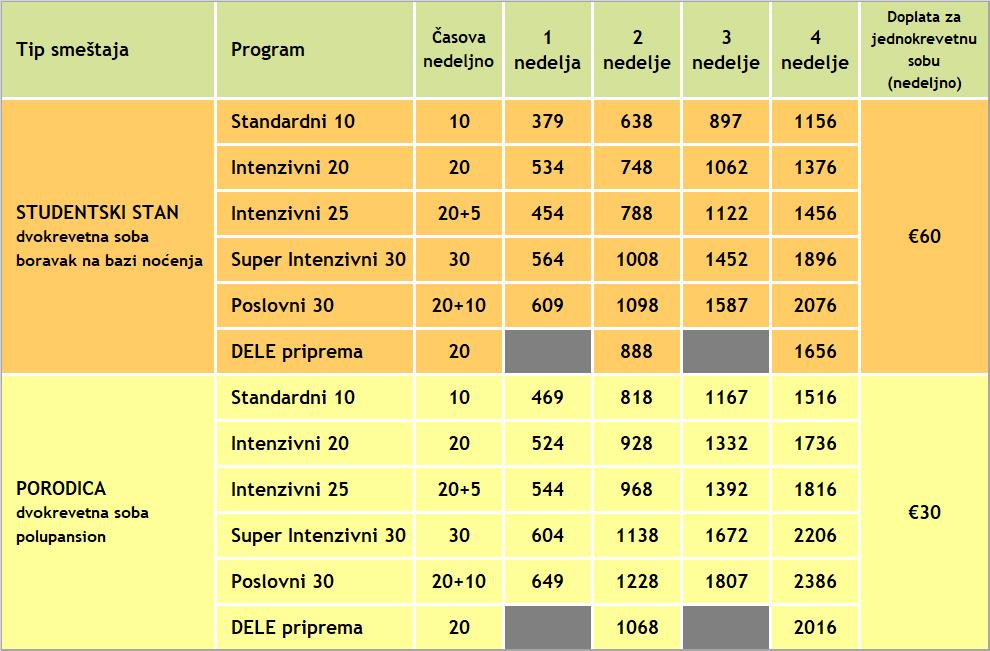 Cene kurseva spanskog jezika u Marbelji